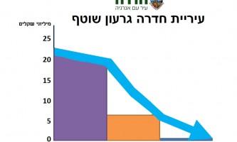 איזון תקציבי 15.2.16