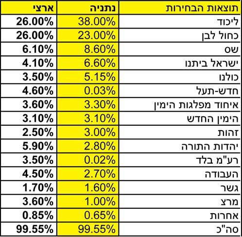מדגם אחוזי הצבעה